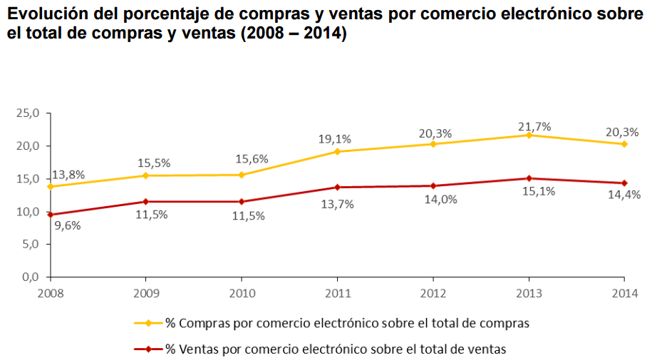 comercio electronica 05
