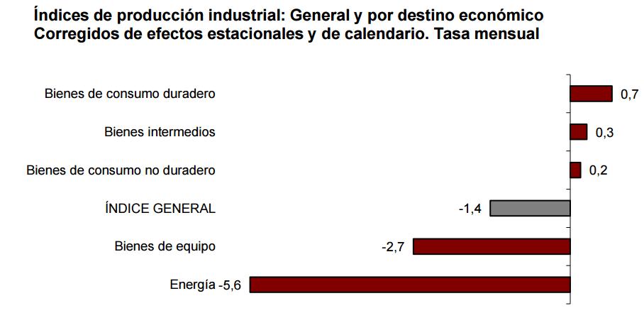 IPI por sectores