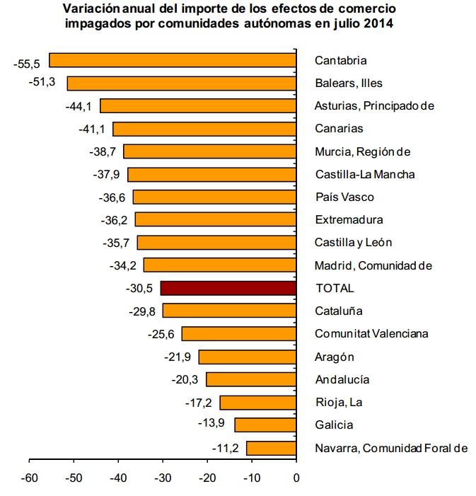 Disminucion efectos impagados por Comunidades autonomas