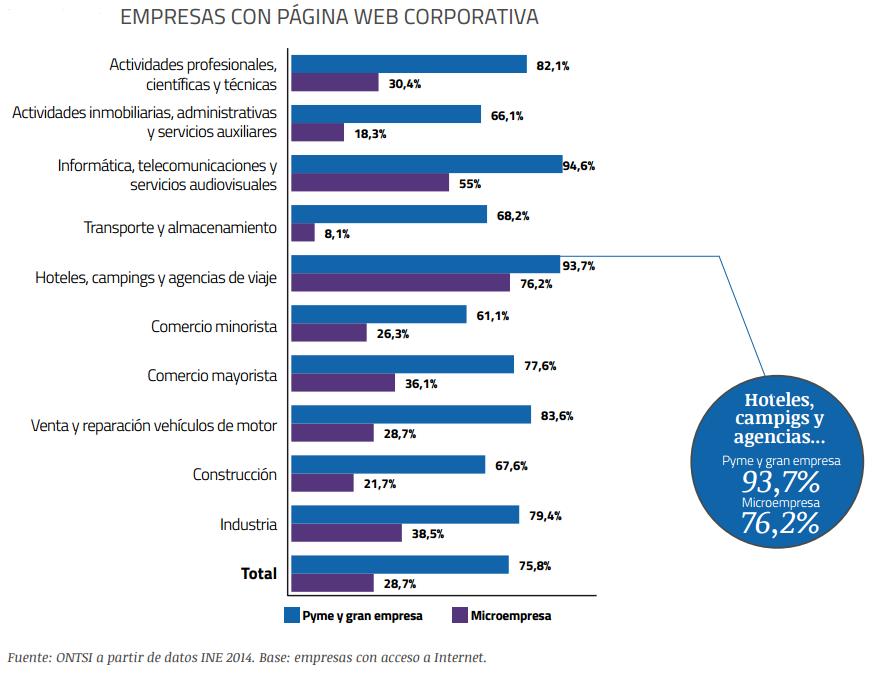 web corporativa