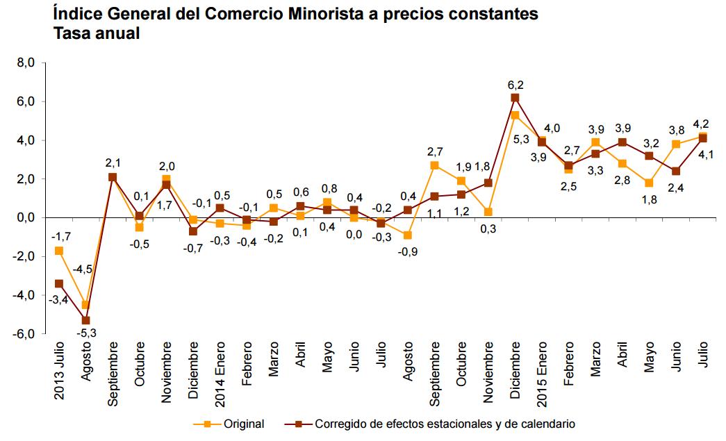grafico anual